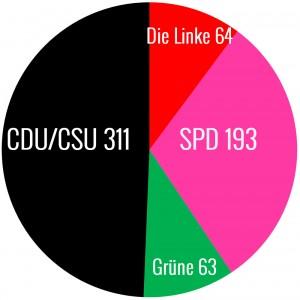Wahlergebniss Bundestagswahl