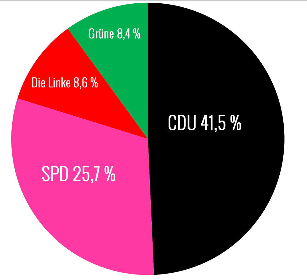 Bundestagswahl 2013 Wahlergebnisse