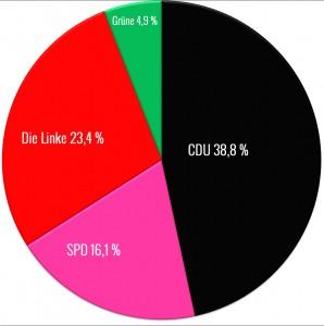 Wahlergebnis Bundestagswahl