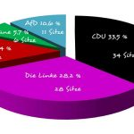 Wahlergebnis Landtagswahl Thüringen 2014