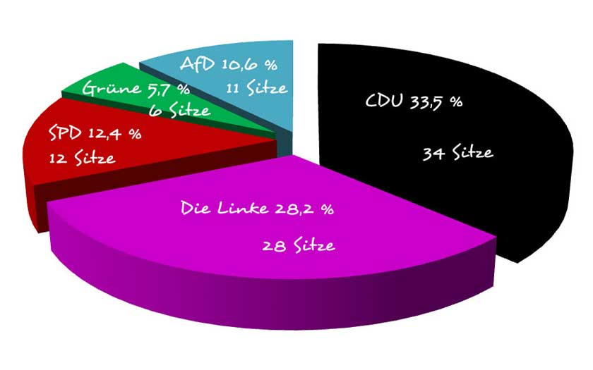 Wahlergebnis Landtagswahl Thüringen